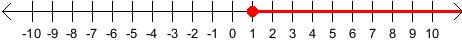 Shaded Number Line Number Line i Put a Dot on
